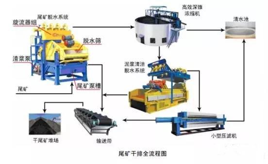 尾矿处理方法及流程