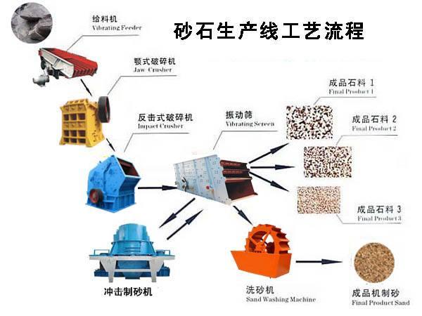 一整套石料生产线的实时报价,涵盖了破碎机、制砂机、洗沙机等设备
