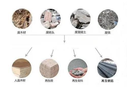 建筑固废再生利用成趋势!建筑固废应该怎么处置才能真正做到资源化利用?